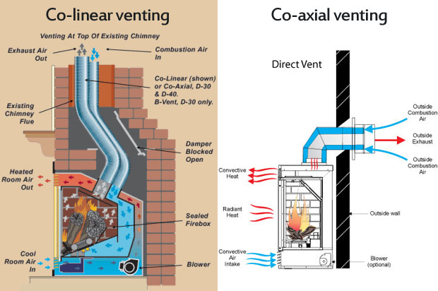 Versatile Direct Vent Options